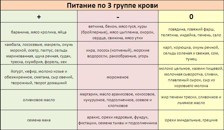 Таблица продуктов  для группы крови 3 положительная