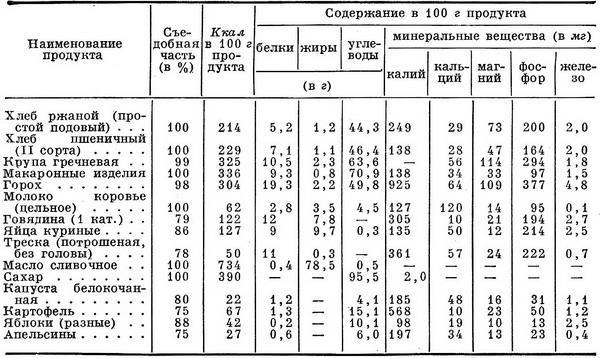 Таблица пищевой ценности продуктов питания
