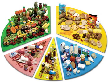 калорийность основных продуктов