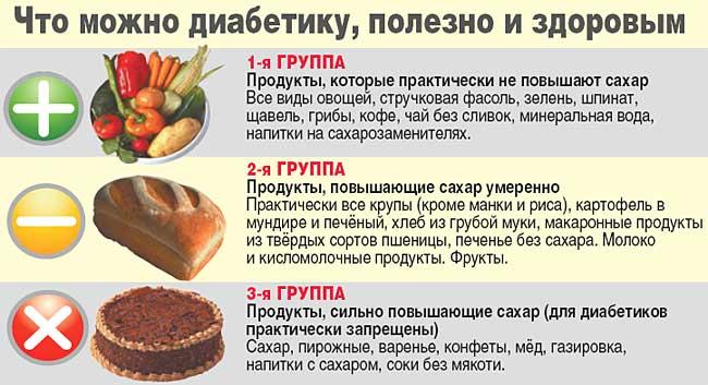 продукты для больных диабетом