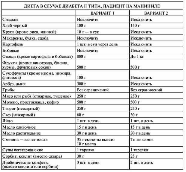 таблица для больных диабетом 2 типа