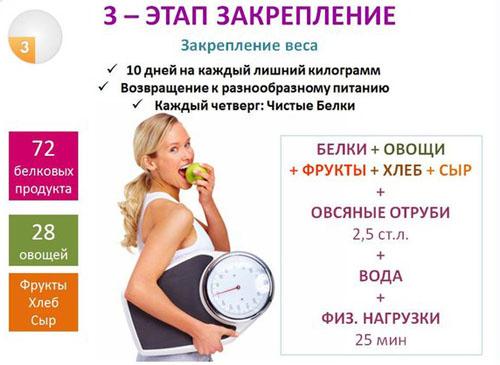 Диета Дюкана 1 кг - 10 дней