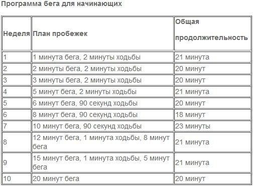 Таблица для занятий интервальным бегом