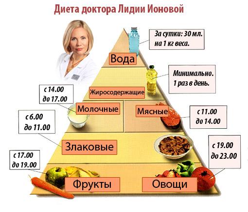 Пищевая пирамида Ионовой