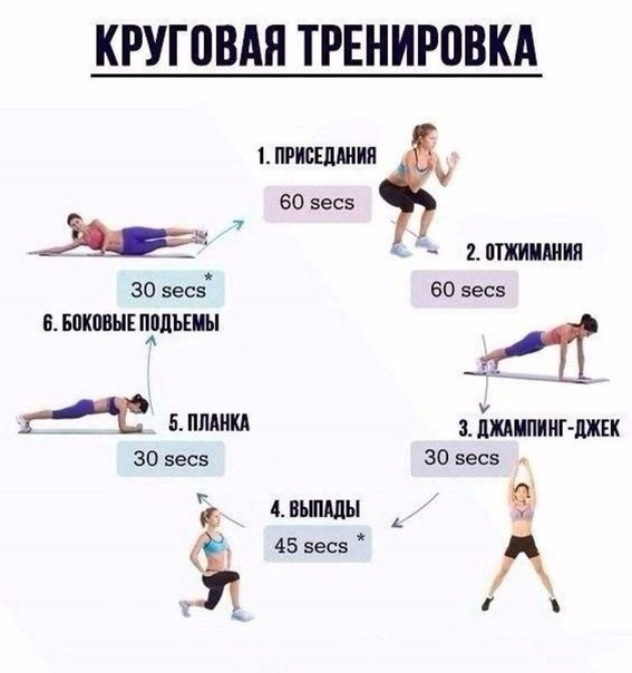 Круговые тренировки