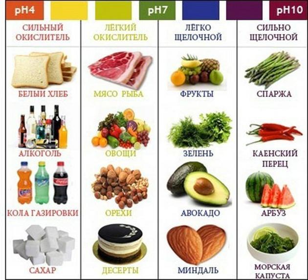 Таблица продуктов для щелочной диеты